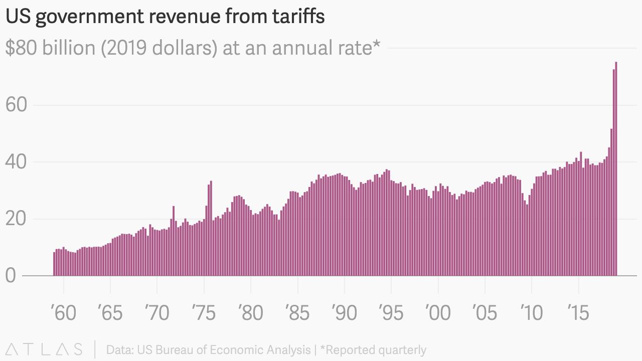 Photo of Receita tarifária dos EUA está subindo – Quartz