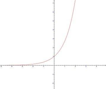 Foto de Alguns exponenciais